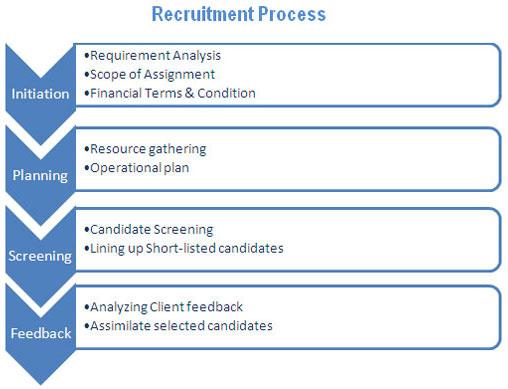 indus insights recruitment process camp